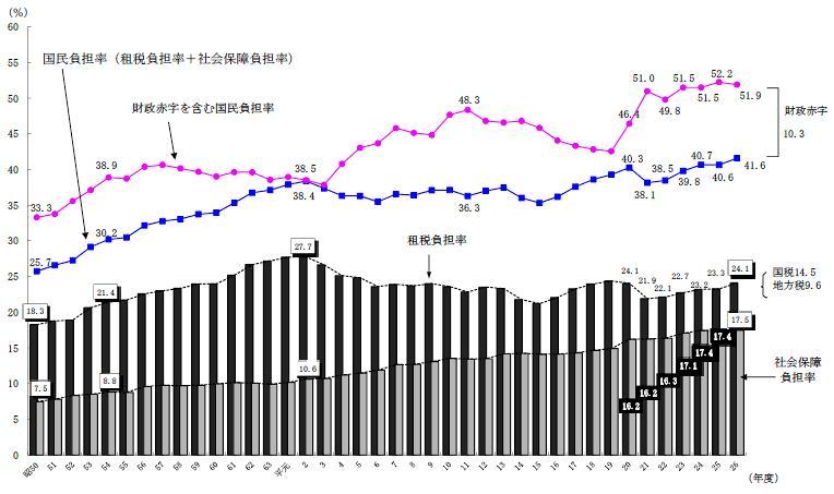 国民負担率財務省26年