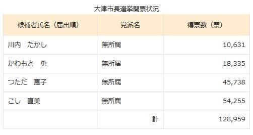 大津市長選挙2016年選挙結果
