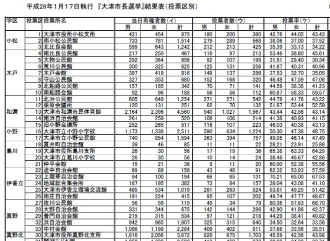 大津市長選挙投票率