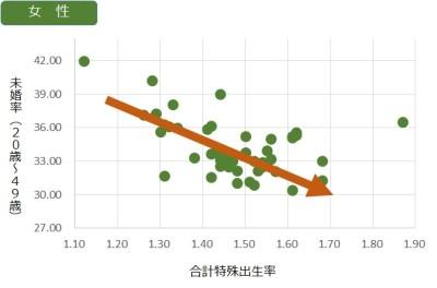 合計特殊出生率と未婚率(女性相関)