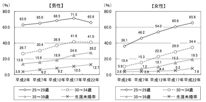 男性女性の未婚率の推移大津市