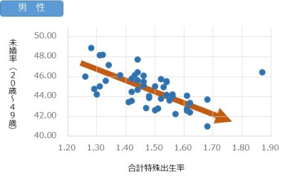 未婚率と合計特殊出生率(男性相関)