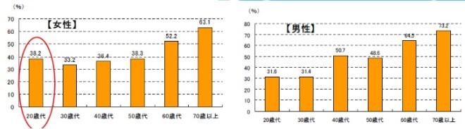 男性が仕事、女性が家庭の率(滋賀県)