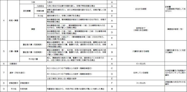 保育基準表②